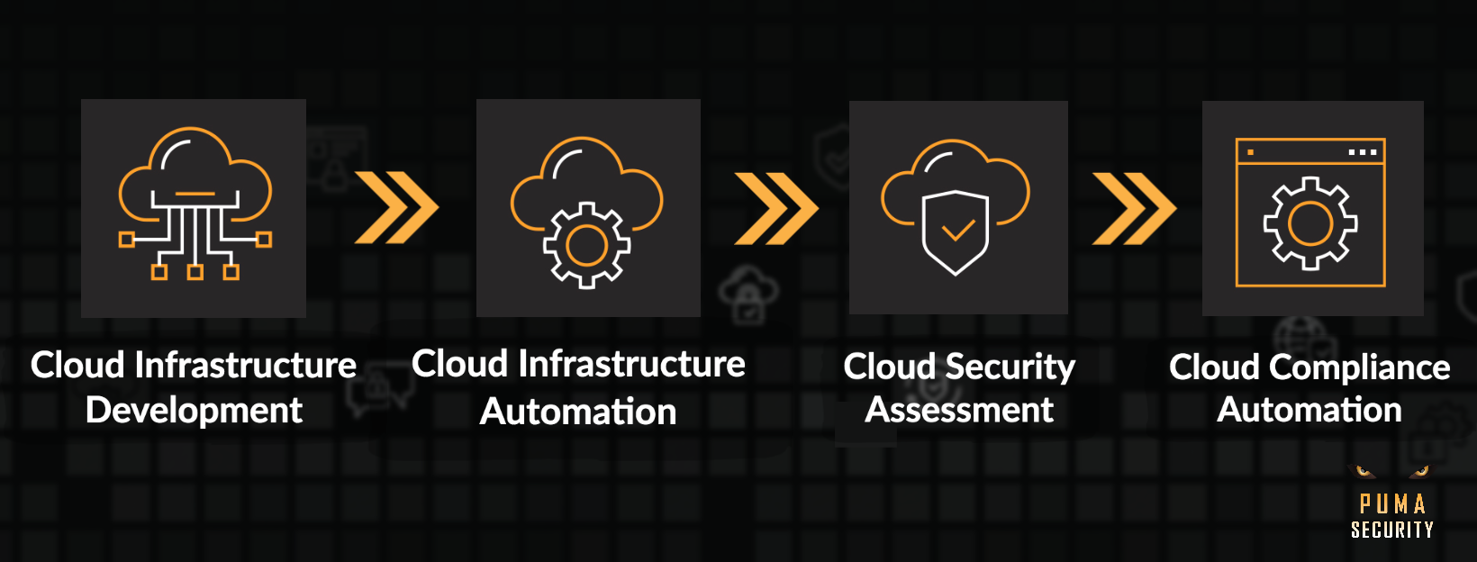Implementation of Security in Cloud Infrastructure